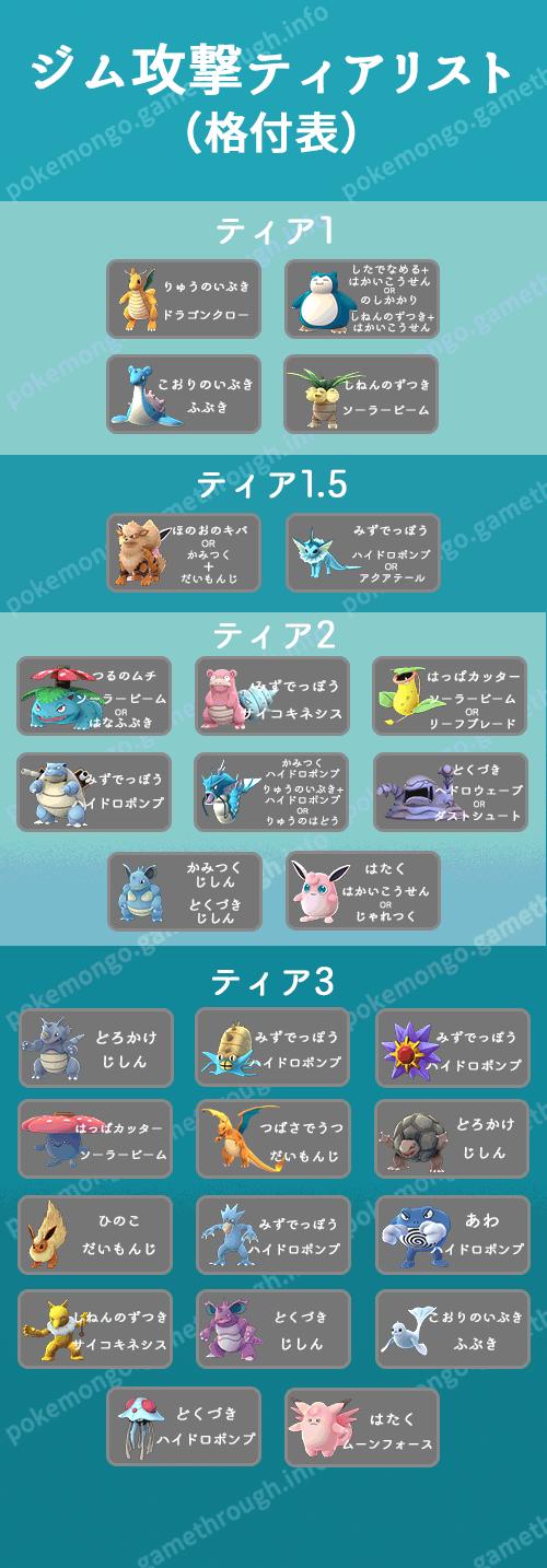 attacker-tier-list-2016-10